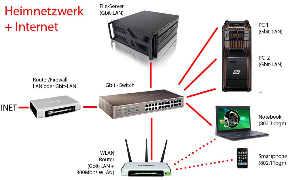 Topologie Heimnetzwerk - Router, Switch, WLAN-Router, Server - Gute ...